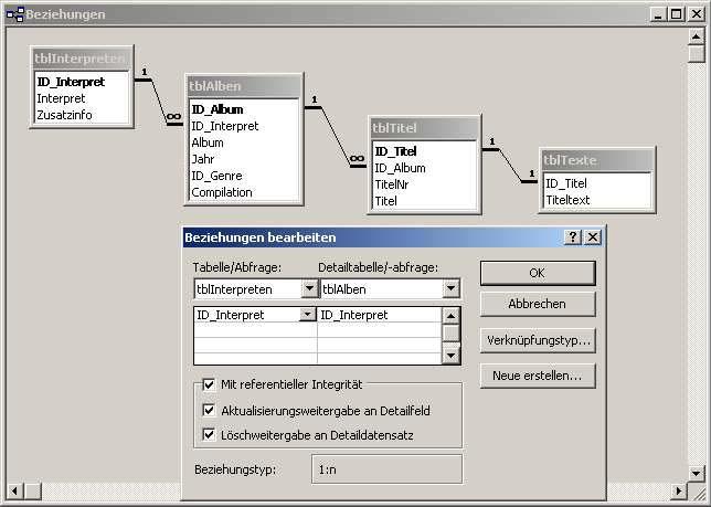 Datenintegrität Datenbank